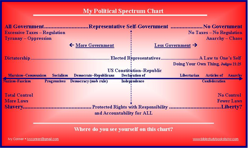 My Political Spectrum Chart